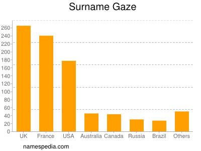 Surname Gaze