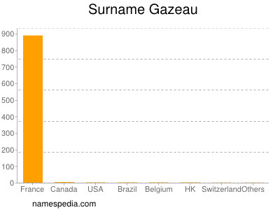 Surname Gazeau
