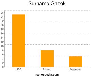 Surname Gazek