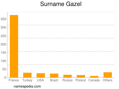 Surname Gazel
