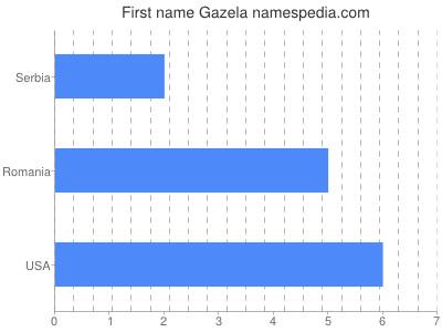 Given name Gazela