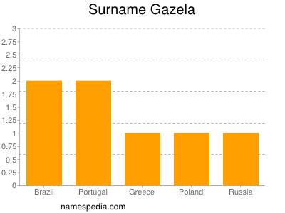Surname Gazela