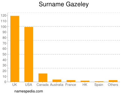 Surname Gazeley