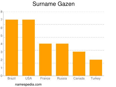 Surname Gazen