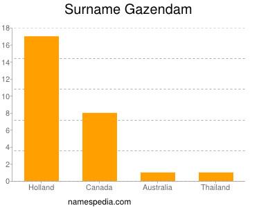 Surname Gazendam
