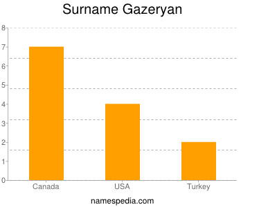 Surname Gazeryan