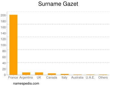 Surname Gazet
