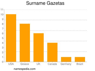 Surname Gazetas