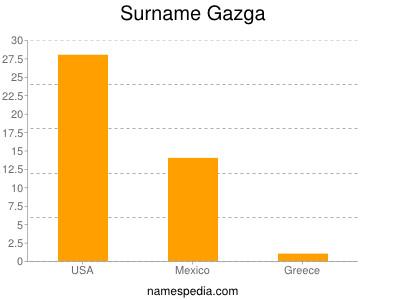 Surname Gazga