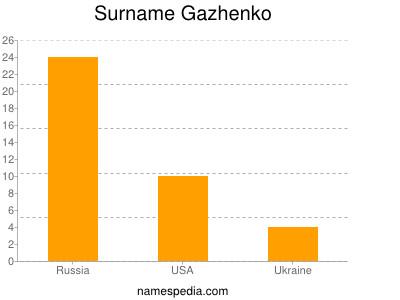 Surname Gazhenko
