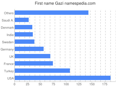 Given name Gazi