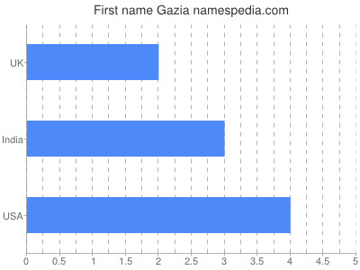 Given name Gazia