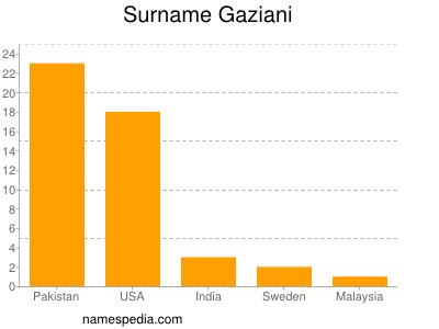 Surname Gaziani