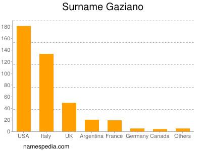 Surname Gaziano