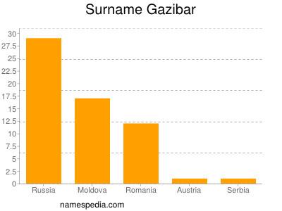 Surname Gazibar