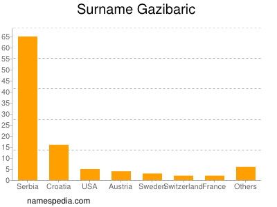 Surname Gazibaric