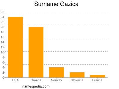 Surname Gazica