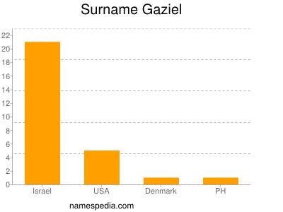Surname Gaziel