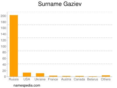 Surname Gaziev