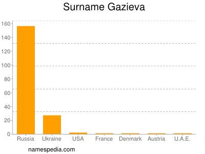 Surname Gazieva