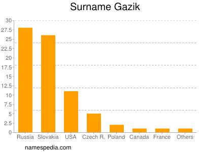 Surname Gazik