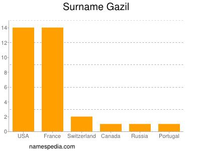 Surname Gazil