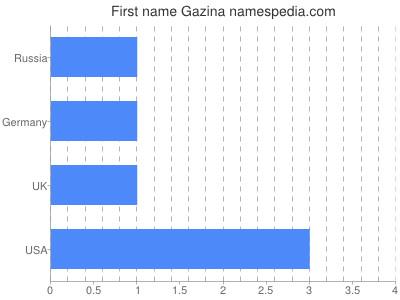 Given name Gazina
