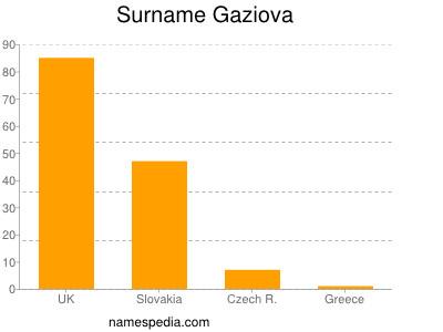 Surname Gaziova