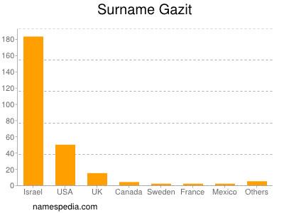 Surname Gazit