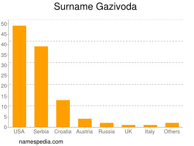 Surname Gazivoda