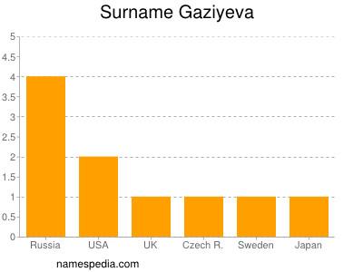 Surname Gaziyeva