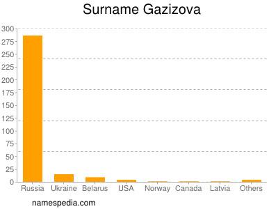 Surname Gazizova