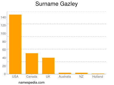 Surname Gazley