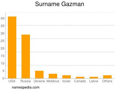 Surname Gazman