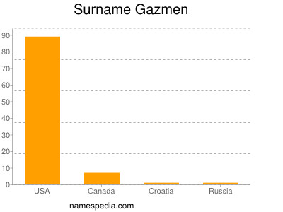 Surname Gazmen