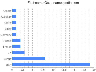 Given name Gazo