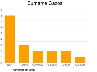 Surname Gazos