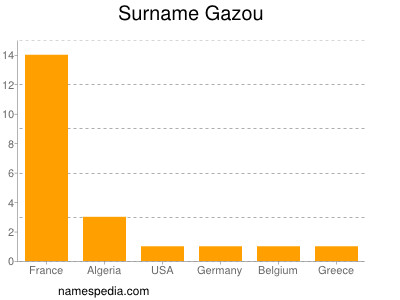 Surname Gazou