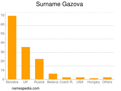 Surname Gazova