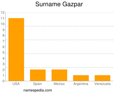 Surname Gazpar