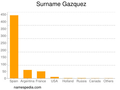Surname Gazquez