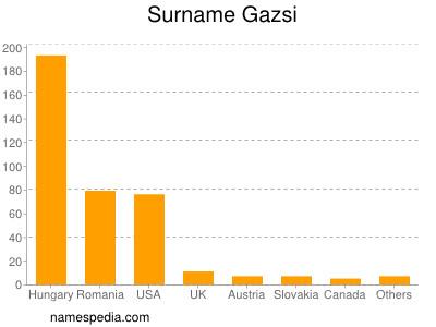 Surname Gazsi