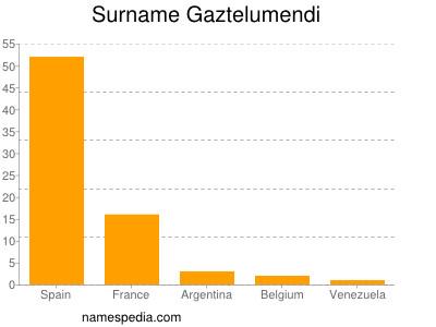 Surname Gaztelumendi