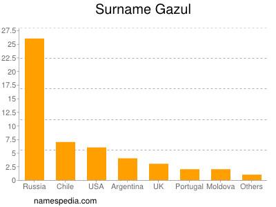 Surname Gazul