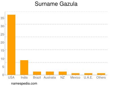 Surname Gazula