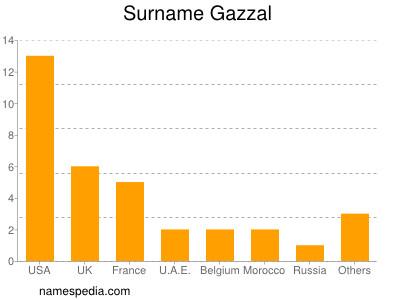 Surname Gazzal