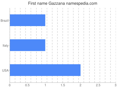 Given name Gazzana
