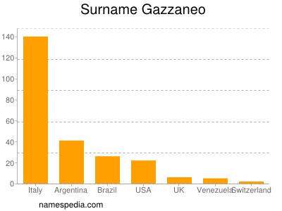 Surname Gazzaneo