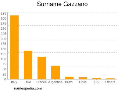 Surname Gazzano