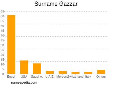 Surname Gazzar